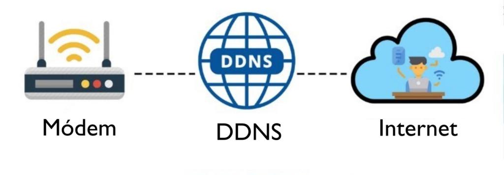 Publicar en internet servidor local con NoIP   CentOS 7